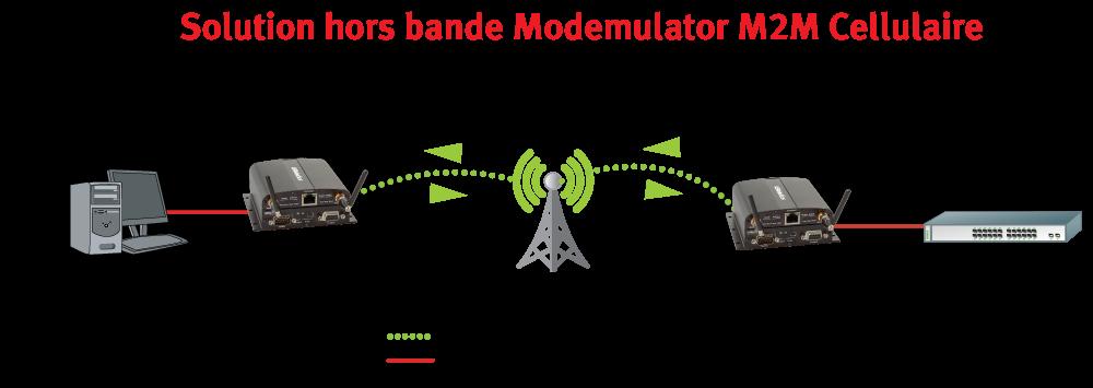 Peer-to-peer cellular M2M Solution