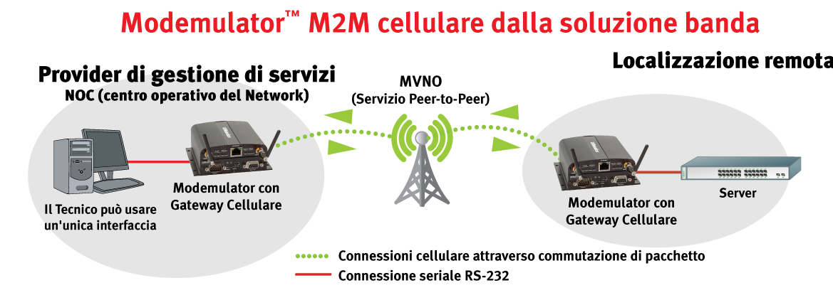 Peer-to-peer cellular M2M Solution