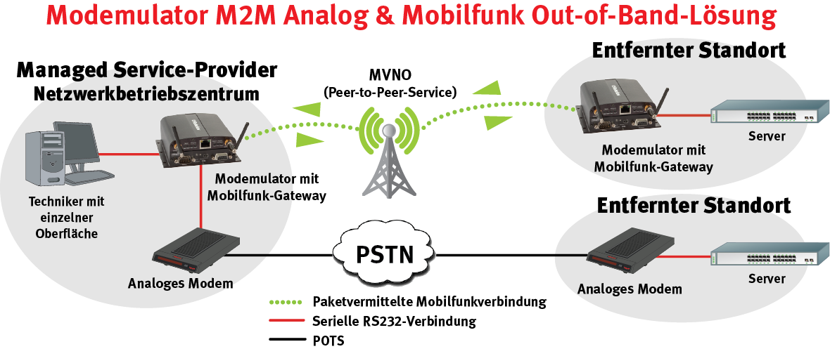 Mixed network of Peer-to-peer Cellular and Dial-up M2M Solution