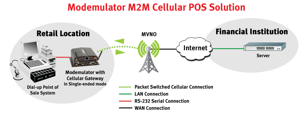 POS M2M Cellular Solution