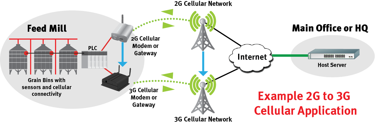 Agriculture 2G to 3G cellular solution