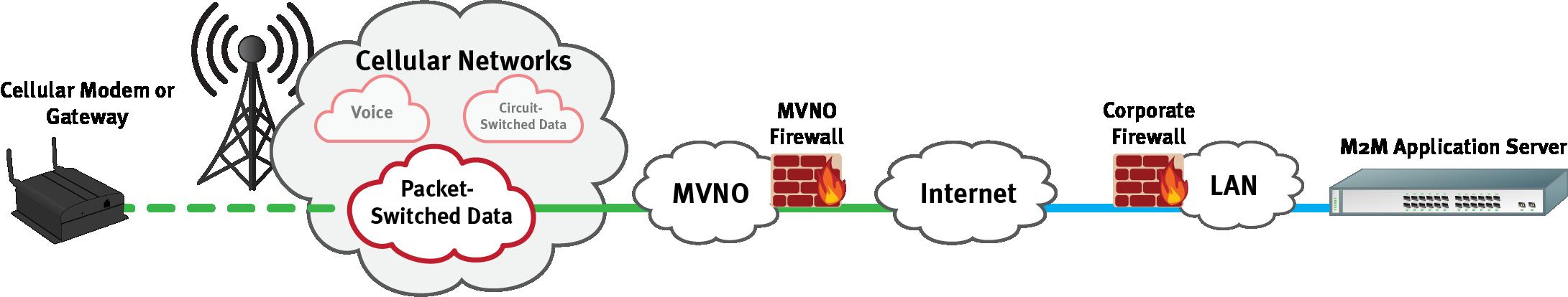 Cellular Data Client Server Diagram