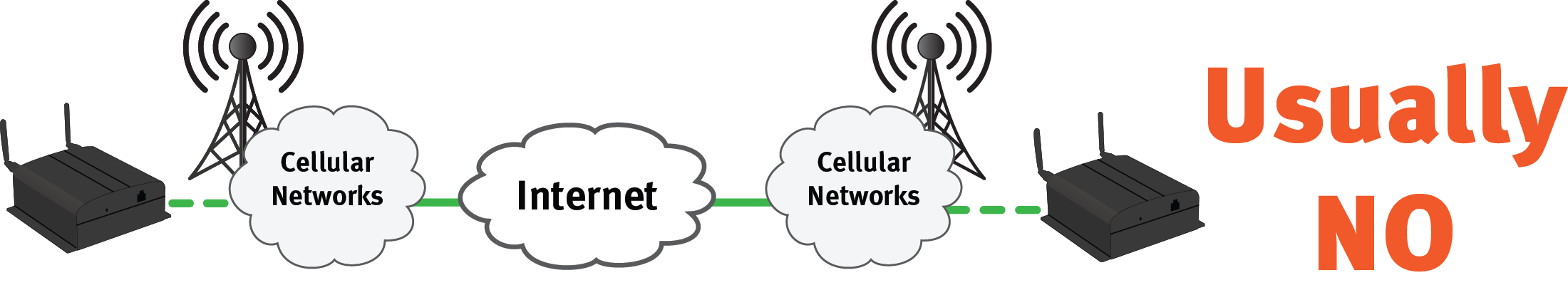 Cellular Data Network does not connec to the Internet