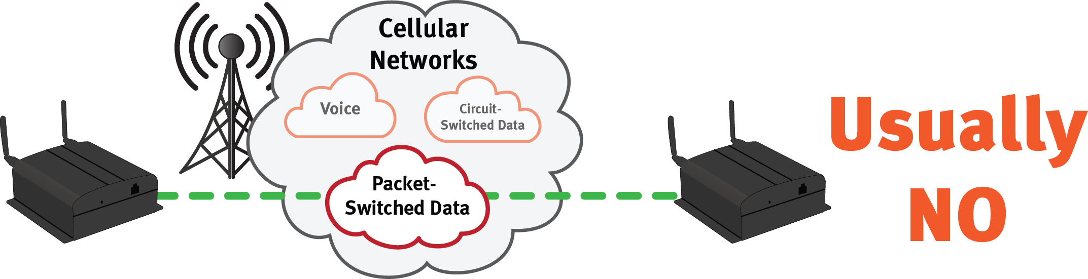 Cellular Data Network- Packet Switched Data does not do Peer-to-Peer