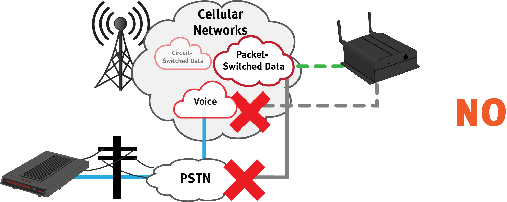 PSTN Voice Data Network does not work between land line modems and cellular modems