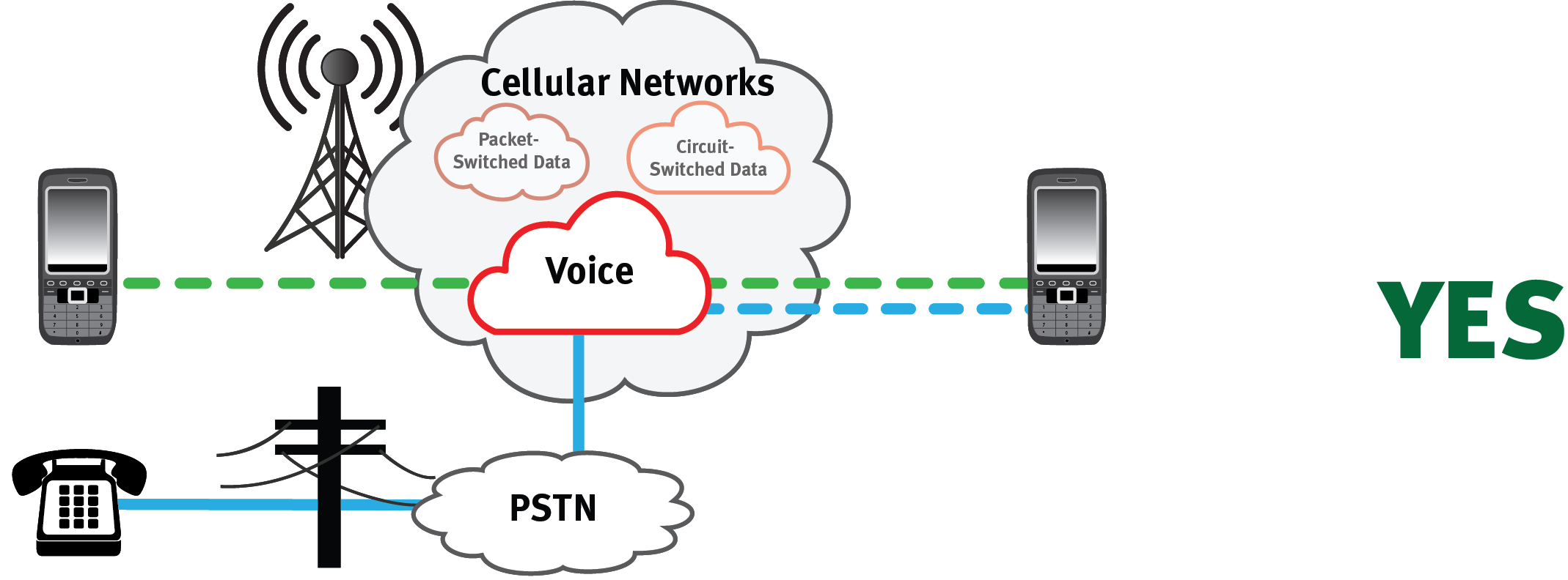 PSTN Voice Data Network between land lines and cell phones