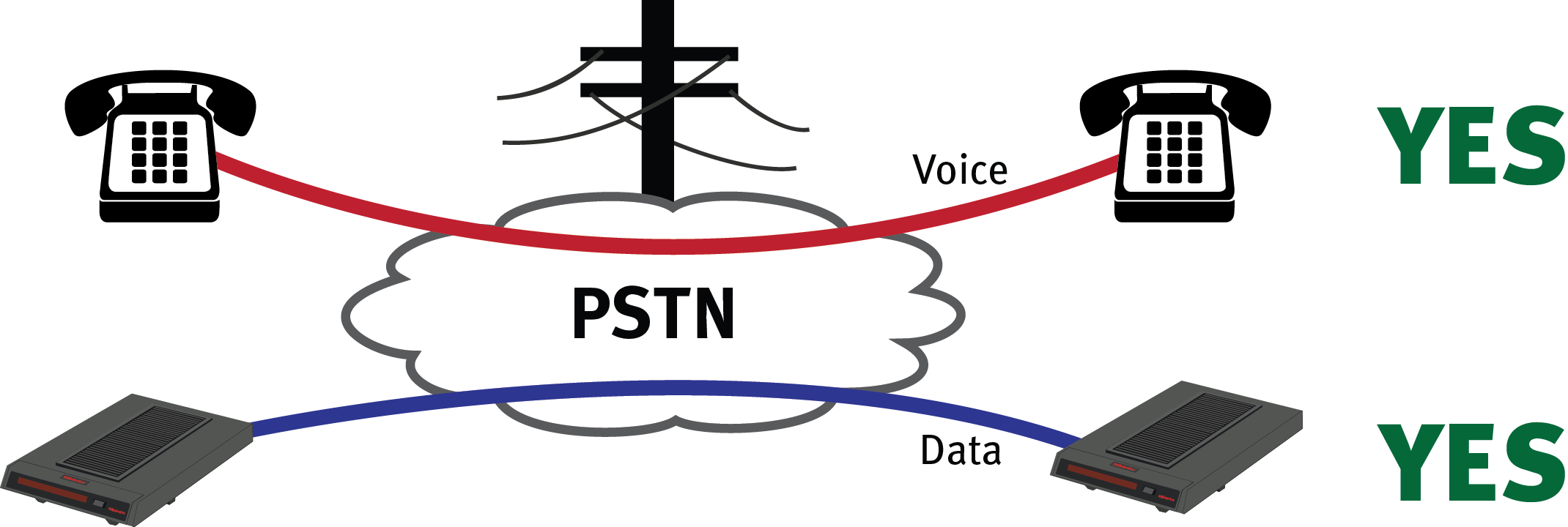 PSTN Voice Data Network with phones and modems