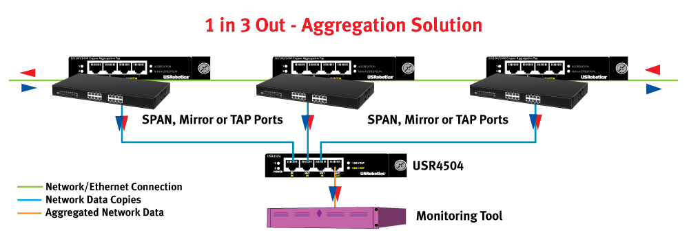 10/100/1000 Variable 4 Port Aggregator & Regenerator