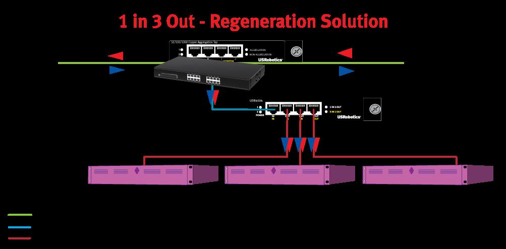 10/100/1000 Variable 4 Port Aggregator & Regenerator