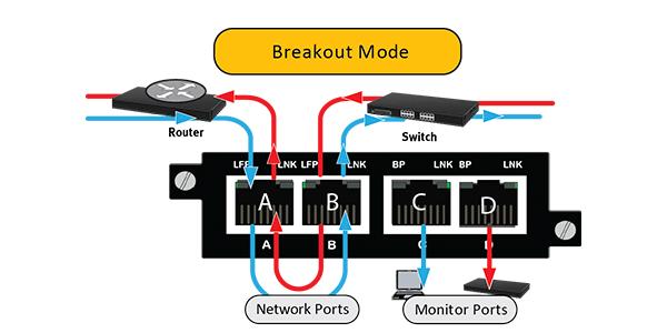Breakout Mode