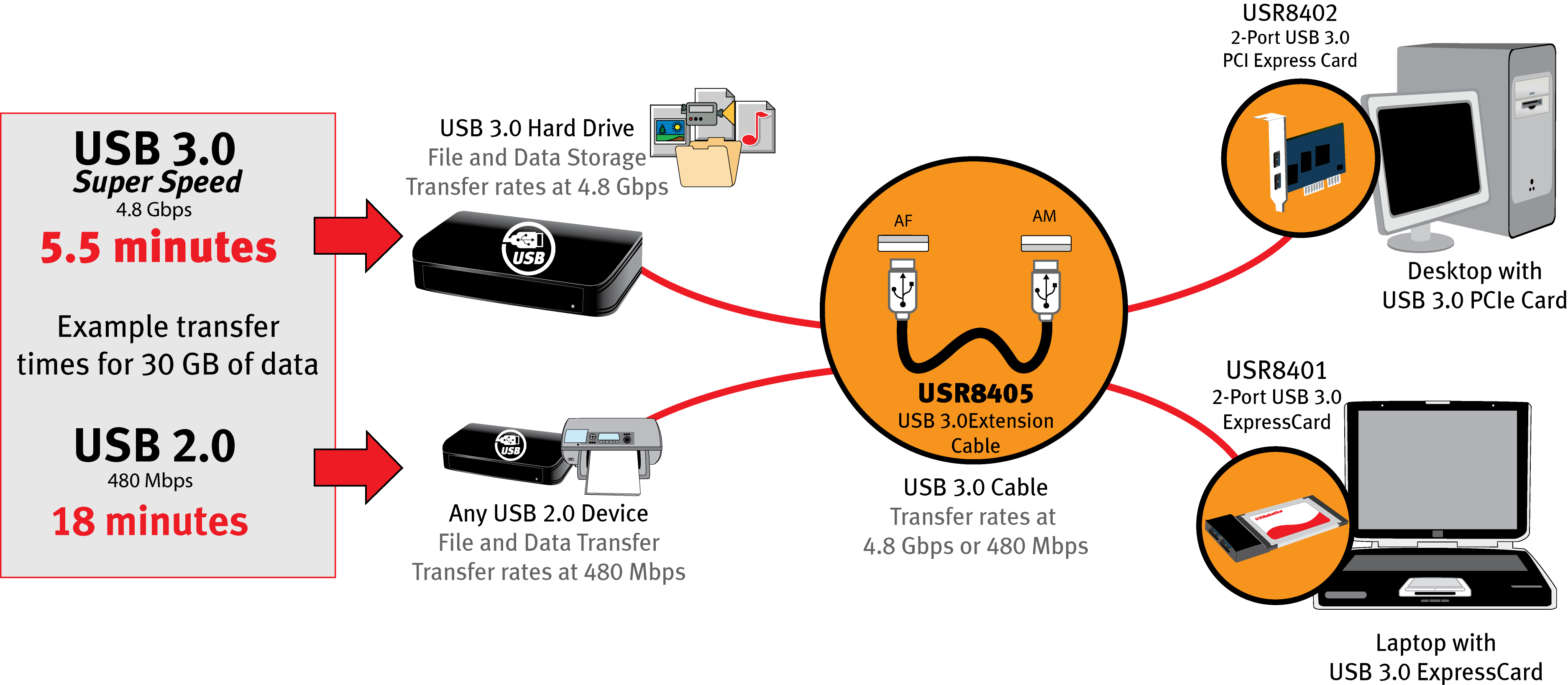 8405 diagram usrobotics usb peripherals and accessories usr8405 usb 3 0 super USB 2.0 Connectors Types at mifinder.co